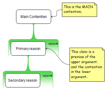 42 main contention the main contention is the only contention which is free standing ie not also a premise in some other reason or objection sciox Gallery