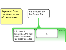 Argument from the Constitution of Causal Laws