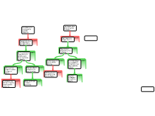 Arguement mapping 5