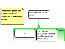 Argument from the Constitution of Negative Normative Facts