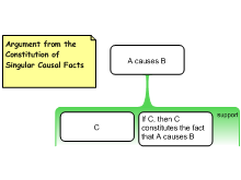 Argument from Constitution of Singular Causal Facts