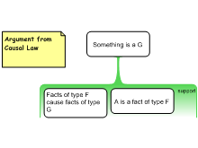 Argument from Causal Law