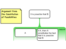 Argument from the Constitution of Possibilities