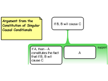Argument from the Constitution of Singular Causal Conditionals