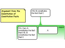 Argument from the Constitution of Constitution Facts
