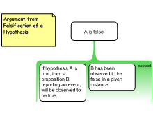 Argument from Falsification of a Hypothesis