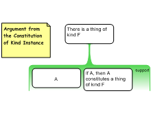Argument from the Constitution of Kind Instance